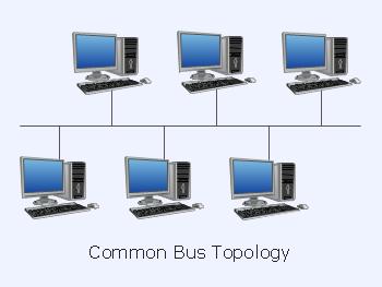 توپولوژی خطی(Bus)