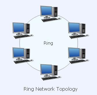 توپولوژی ring(ring)