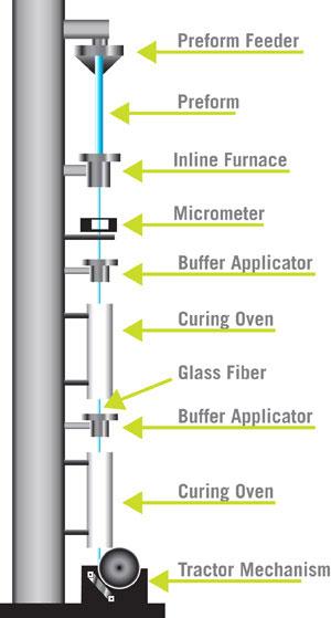 خط تولید فیبر نوری