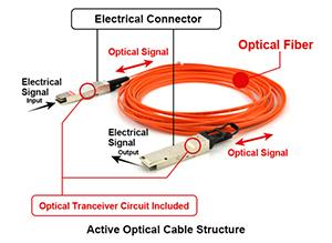 کابل های اکتیو فیبر نوری (AOC)