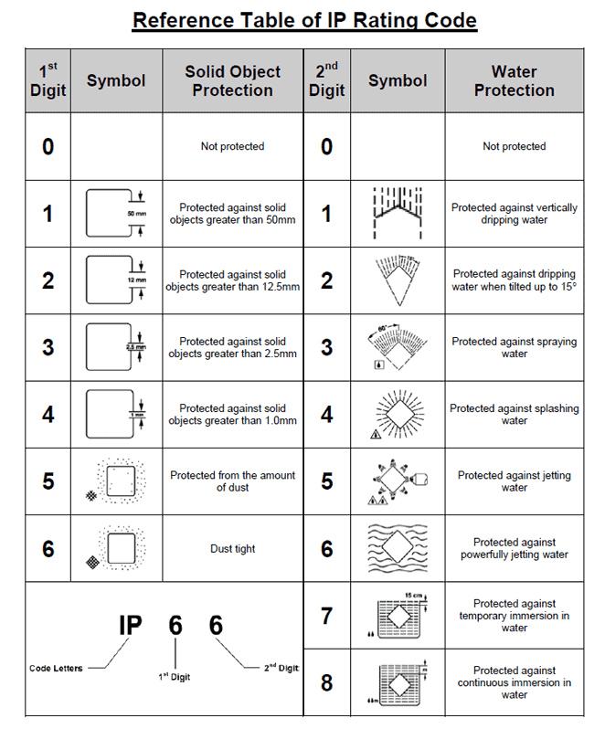 مفهوم IP67
