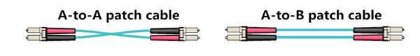 متدهای اتصال A، B و C کانکتور MPO/MTP