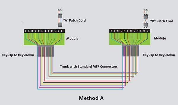 straight-forward | کانکتور MPO/MTP