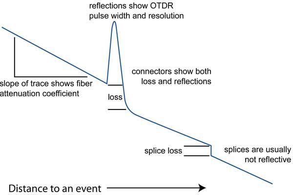 روش کار دستگاه OTDR