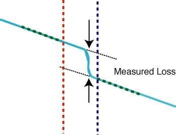 OTDR فاصله و اتلاف