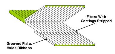 تکنیک اتصالات مکانیکی