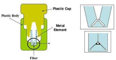 اتصالات مکانیکی فیبر