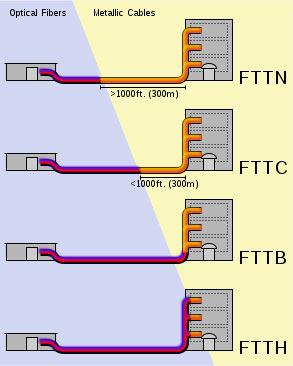راهکار شبکه FTTX  | اجرای FTTH | تجهیزات FTTH | FTTB