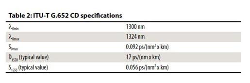 پاشندگی رنگی در استاندارد ITU-T