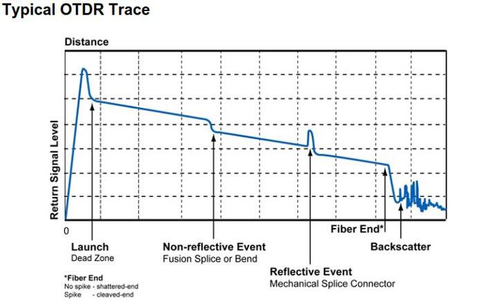 3. اندازه گیری توسط OTDR 