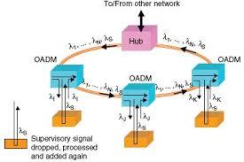 سیستم های DWDM