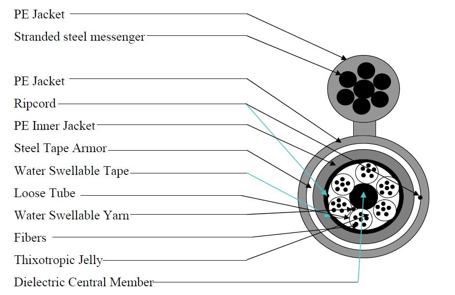 ساختار کابل هوایی