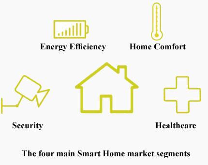 چهار بازار و پارامتر اصلی خانه هوشمند