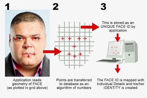 سیستم تجزیه وتحلیل VCA