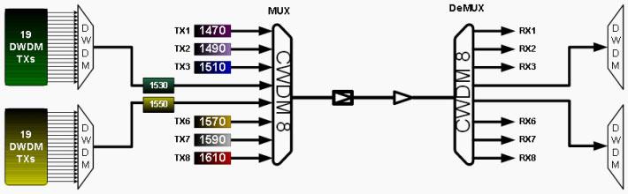 سیستم CWDM
