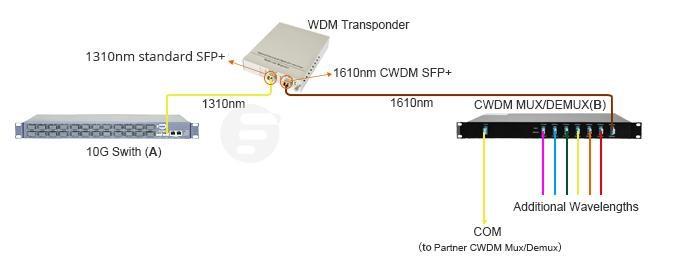 مبدل فیبر در سیستم WDM