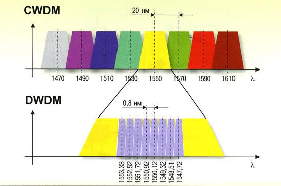 مقایسه CWDM و DWDM