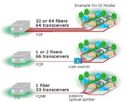 شبکههاي FTTx   ساختار FTTX   شبکه نوري پسيو PON