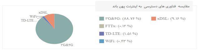 سهم شبکه فیبر نوری و  FTTX در ایران