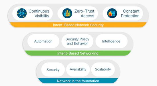 ویژگی های این سیستم امنیتی در شبکه