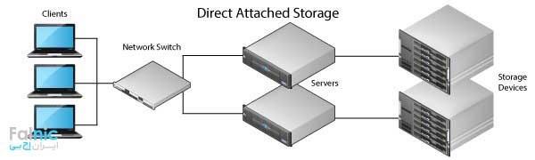 ذخیره سازی DAS