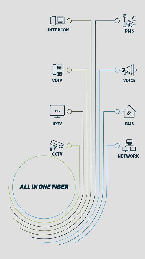 سرویس های جریان ضعیف ساختمان | فیبر نوری