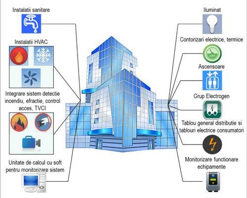 سیستم مدیریت ساختمان BMS