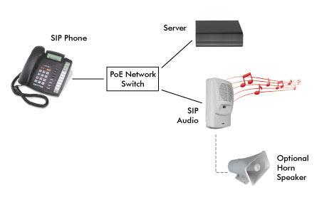 سیستم صوت و paging