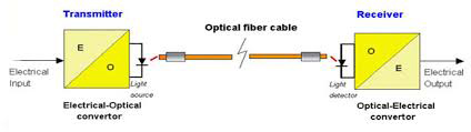 ارسال اطلاعات در فیبر نوری